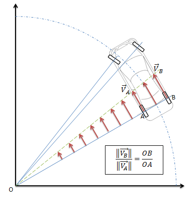 dynamique du point matériel en rotation autour d'un axe fixe